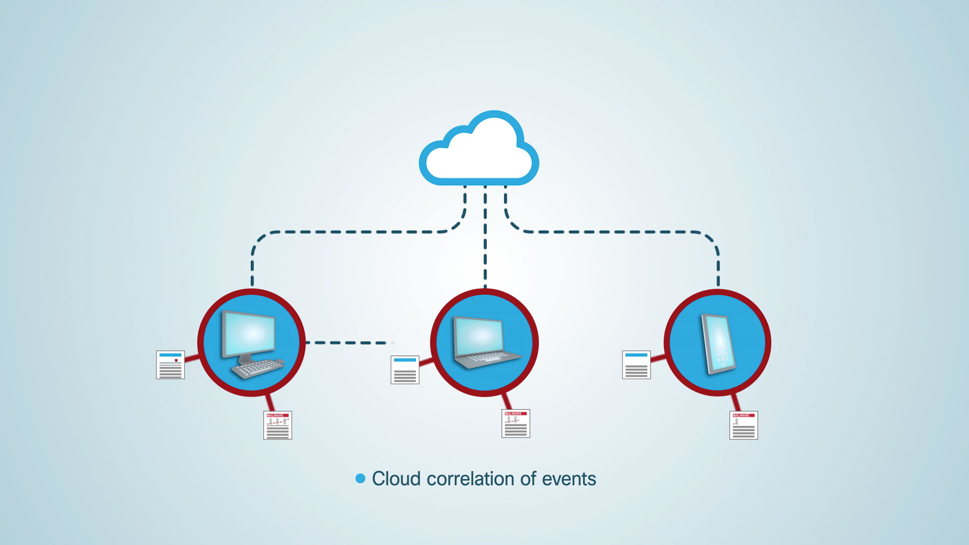 Cisco AMP Email Cloud